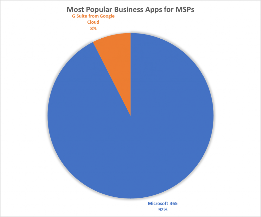 Most Popular Business Apps for MSPs