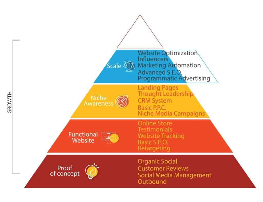 Website Optimization, Influencers, Marketing Automation, Advanced S.E.O., Programmatic Advertising